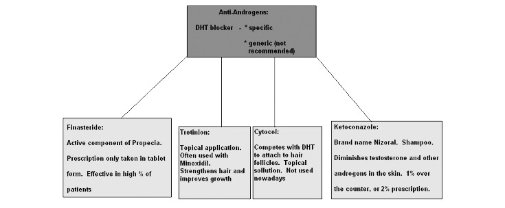 Chart showing anti androgens with respect to hair loss